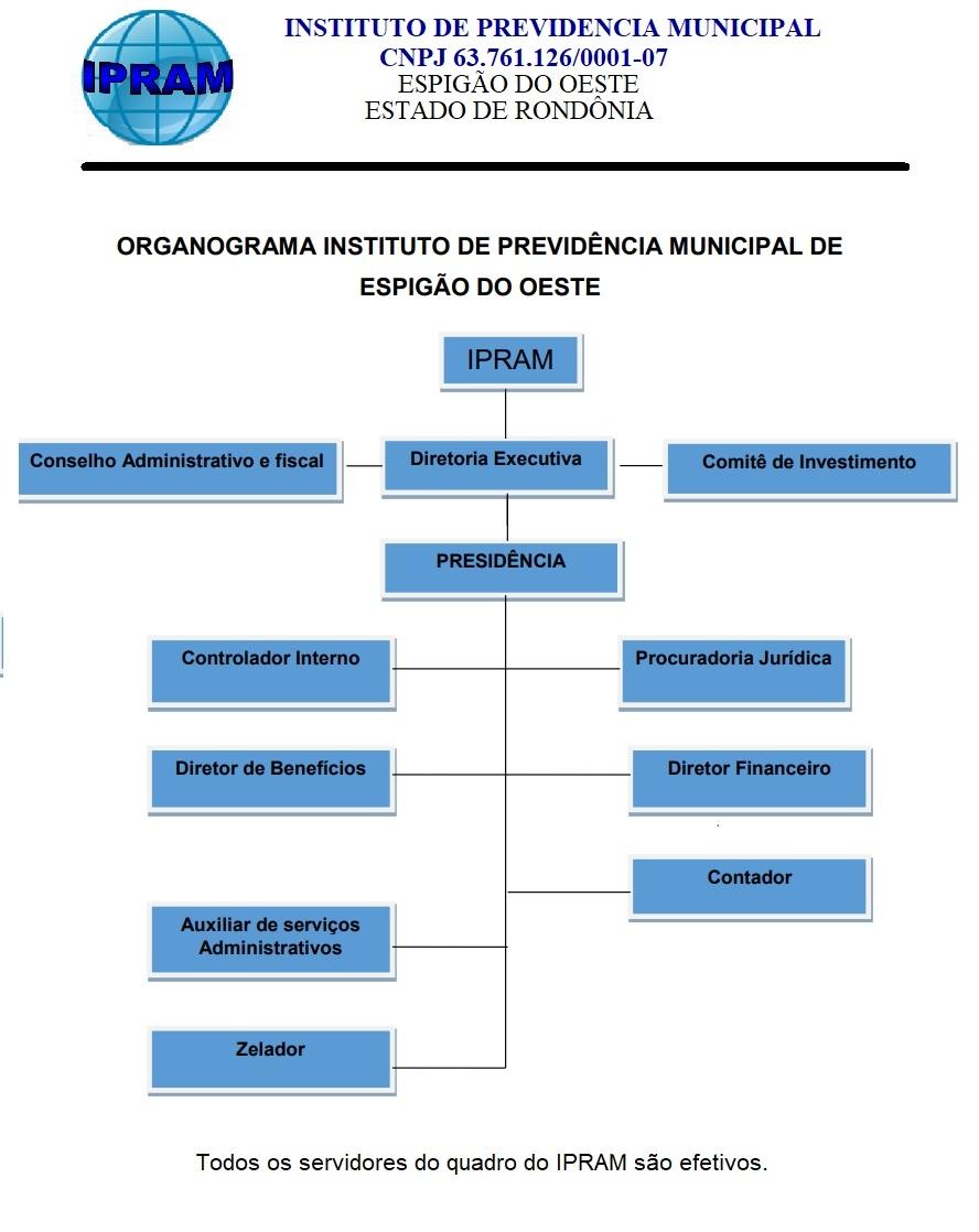 Organograma do IPRAM